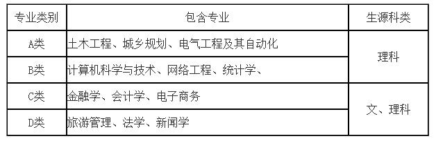 贵州大学2015|贵州大学2016年自主招生计划80名 报名时间3.15-3.31